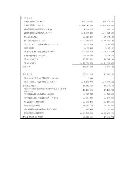 日本の区分別収支計算書_2