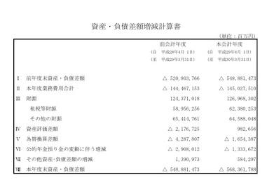 資産・負債差額増益計算