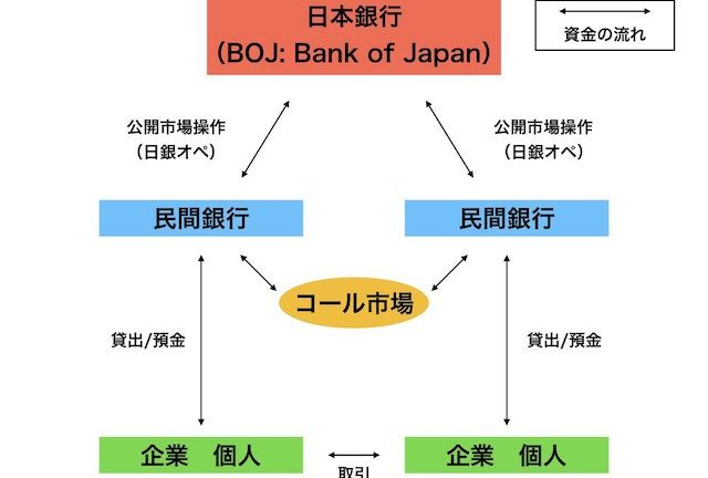 【知ってた!?】お金の流れと日本銀行