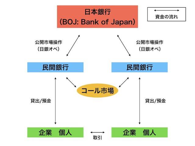 お金の流れと日本銀行