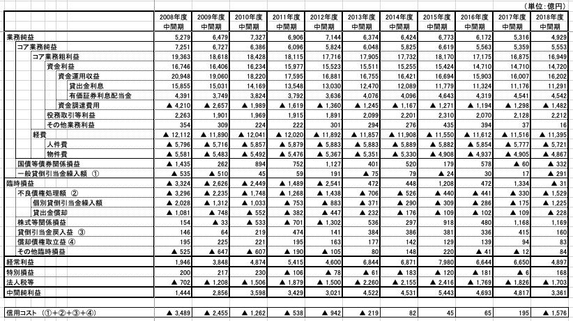 地銀の損益計算書_データソース