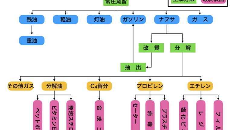 【ナフサとは!?】毛嫌いされる化学系企業とナフサ