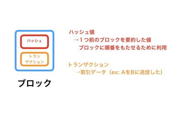 【未来へのイノベーション!】ブロックチェーンの仕組みと種類