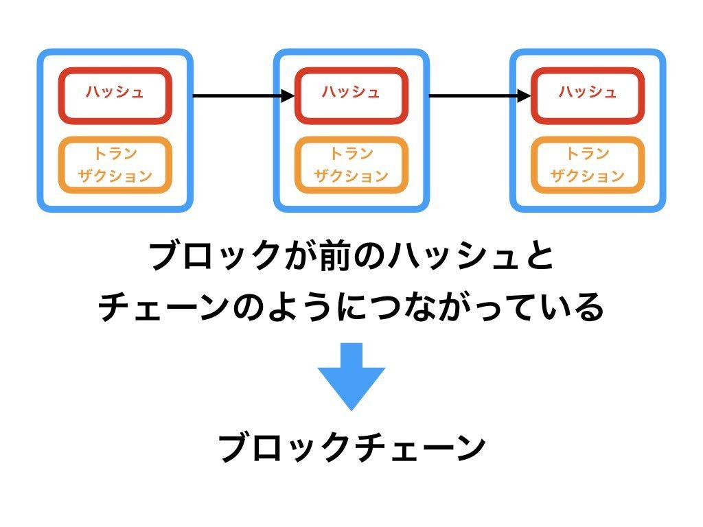 ブロックチェーンの仕組み2