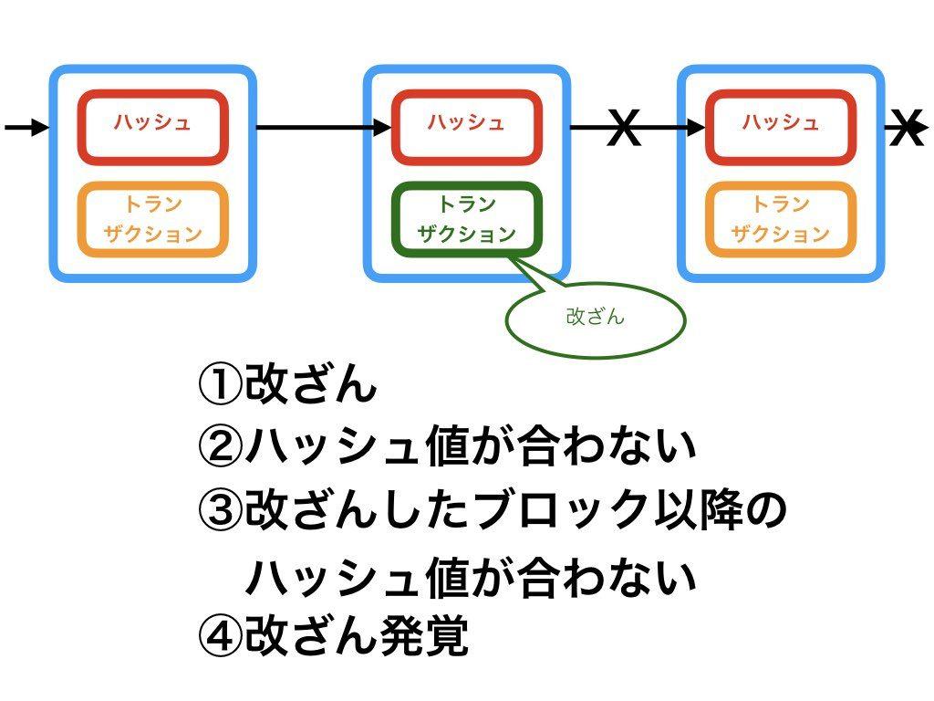 ブロックチェーンの仕組み3