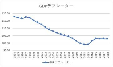 GDPデフレーター_9