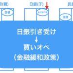 【図解】日銀の買いオペ・売りオペとは? わかりやすく解説