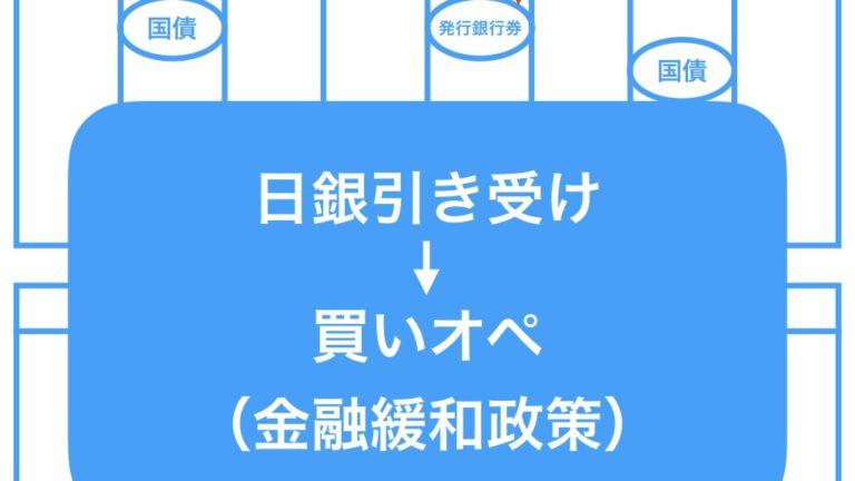 【簡単】日本銀行「買いオペ」のわかりやすい解説
