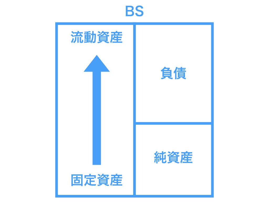 貸借対照表(BS)1