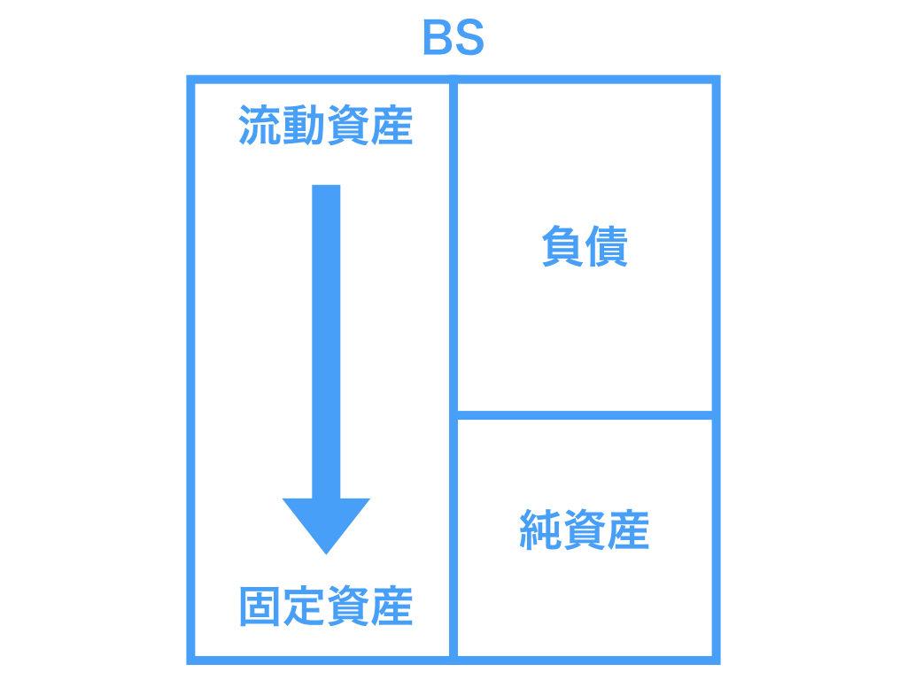 貸借対照表(BS)2