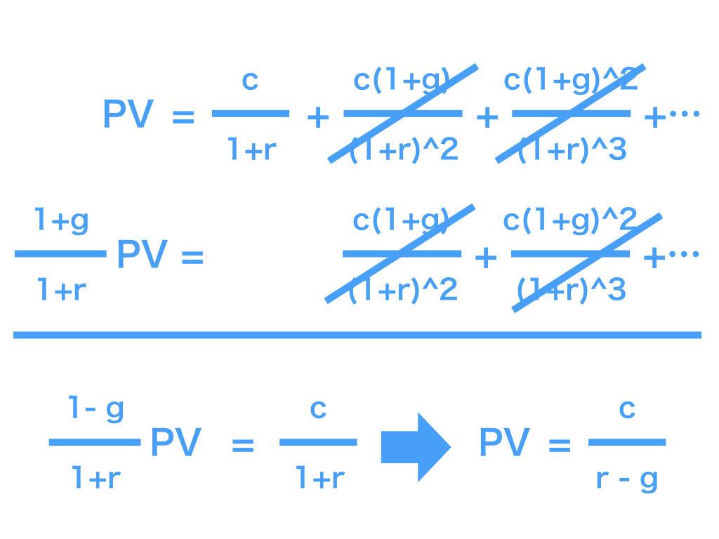 PV(企業価値)5