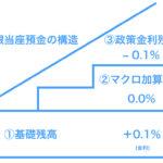 【簡単】日銀当座預金とマイナス金利をわかりやすく解説