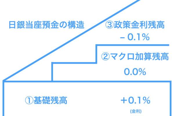 【意外とわかっていない!?】日銀の当座預金とマイナス金利のわかりやすい解説