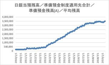 【準備預金制度とは】日本の準備預金額と準備率についてわかりやすく解説