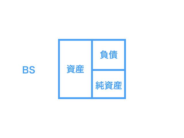 貸借対照表(BS)