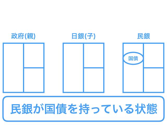 図4. 買いオペ売りオペのしくみ