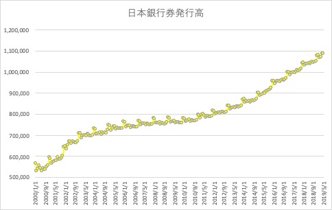 日本銀行券発行高のヒストリカルデータ
