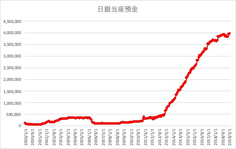 日銀当座預金のヒストリカルデータ