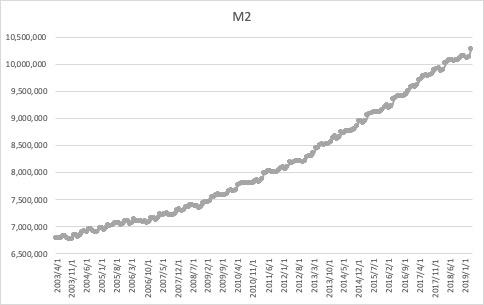 マネーストックのM2