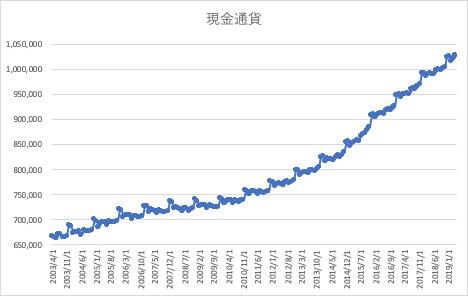 現金預金のヒストリカルデータ
