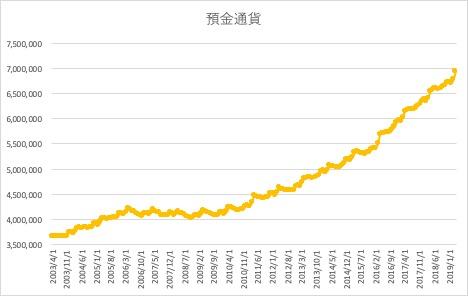 預金通貨のヒストリカルデータ
