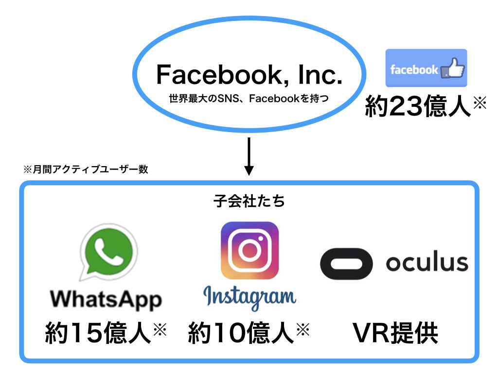 Facebookと子会社たち