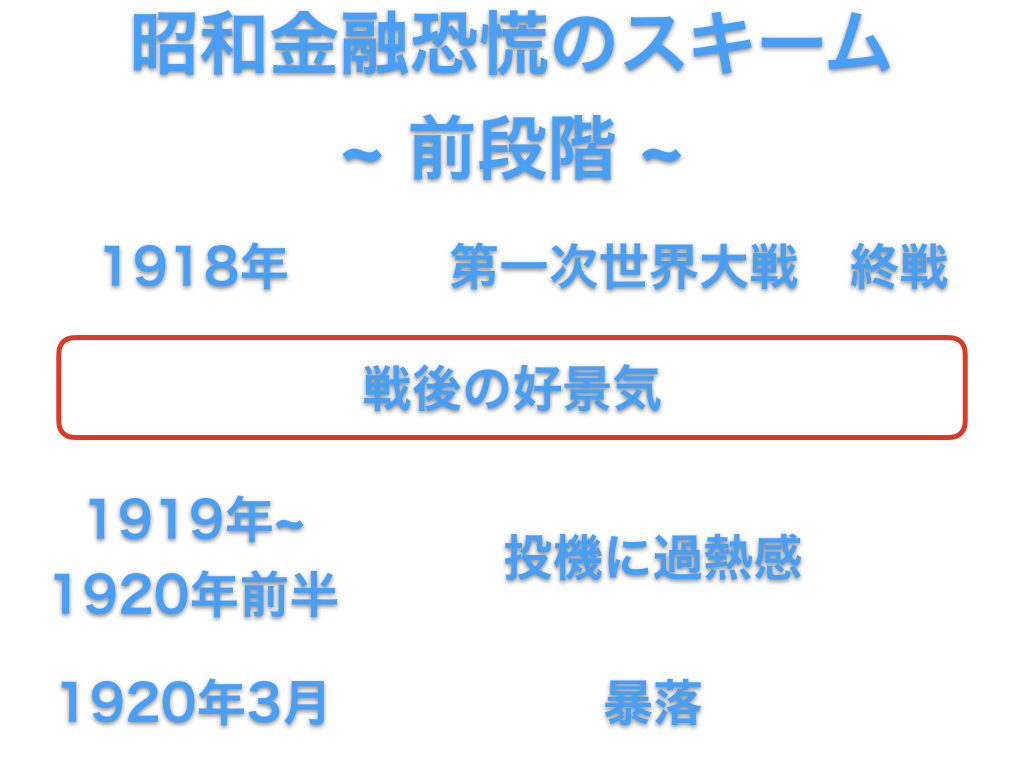 昭和金融恐慌のスキーム~前段階~ 時系列