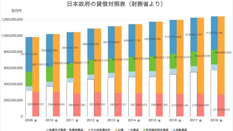 【簡単】日本政府と日本銀行の貸借対照表からみる「増税不要」のわかりやすい解説