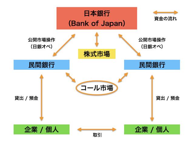 お金の流れと日本銀行1