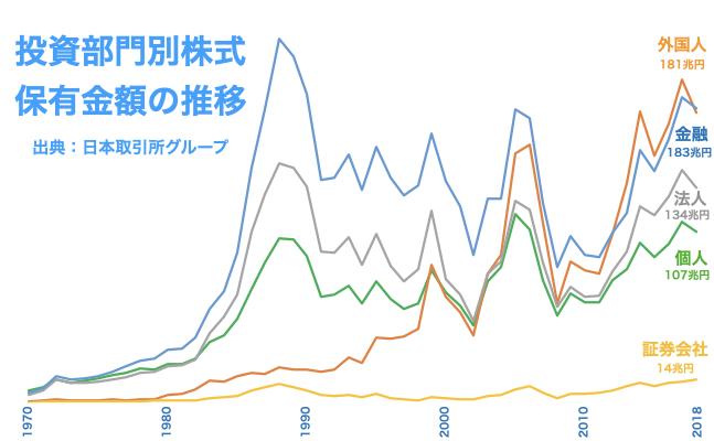 投資部門別株式保有金額の推移