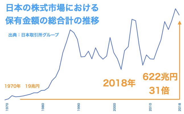 日本の株式市場における保有金額の総合計の推移
