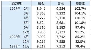 表1. 普通銀行預金貸出金(出典:昭和金融恐慌史)