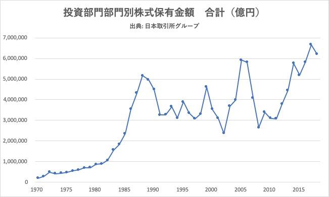 1970-2018_投資部門別株式保有金額合計