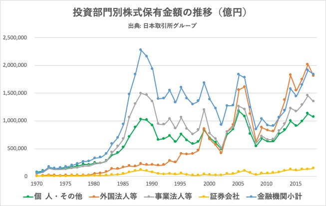 【データで見る】外国人投資家の日本株式資産額と株式保有比率の推移
