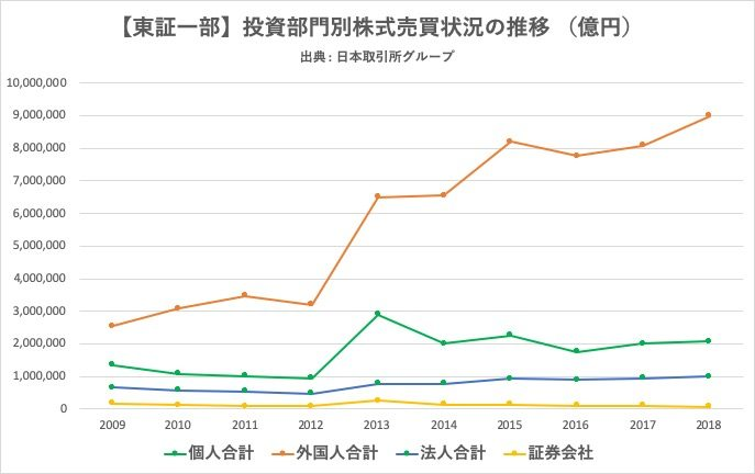 日本株式市場における投資部門別株式売買金額