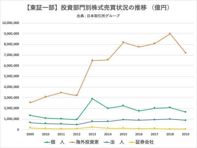 2009-2019_投資部門別株式売買金額
