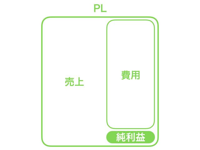 PL_費用_純利益2