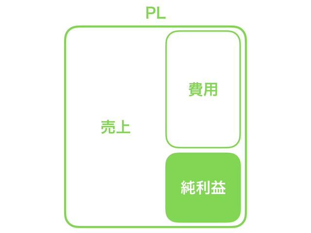 PL_費用_純利益1