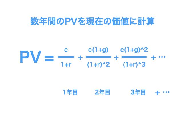 数年目のPV(企業価値)