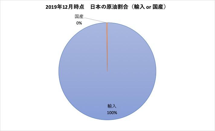 日本の原油割合(国産 or 輸入)