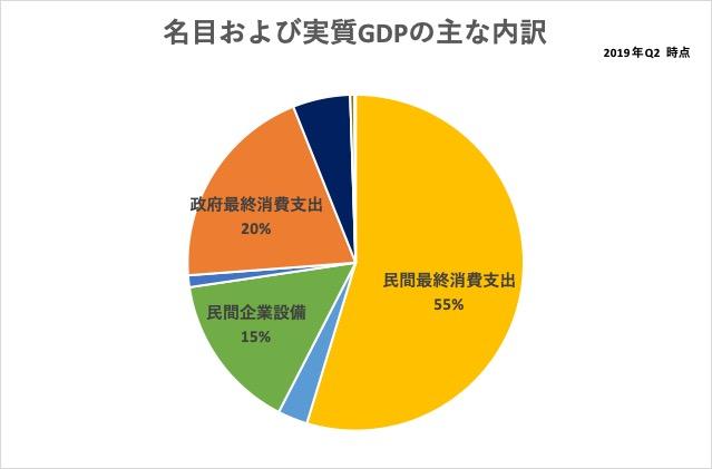 2019_q2_名目および実質GDPの主な内訳