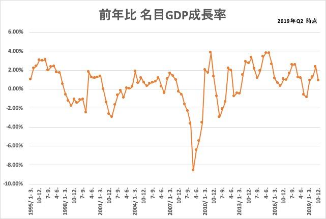 2019_q2_名目GDP成長率