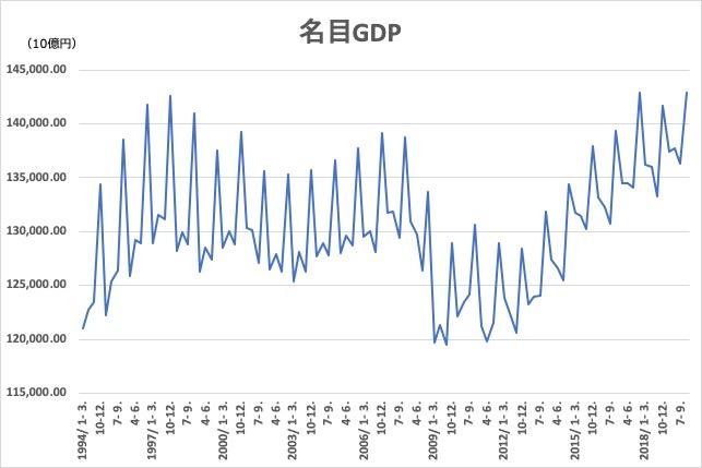 2019_q2_名目GDP