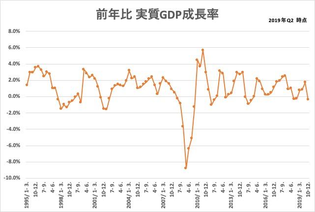 2019_q2_実質GDP成長率