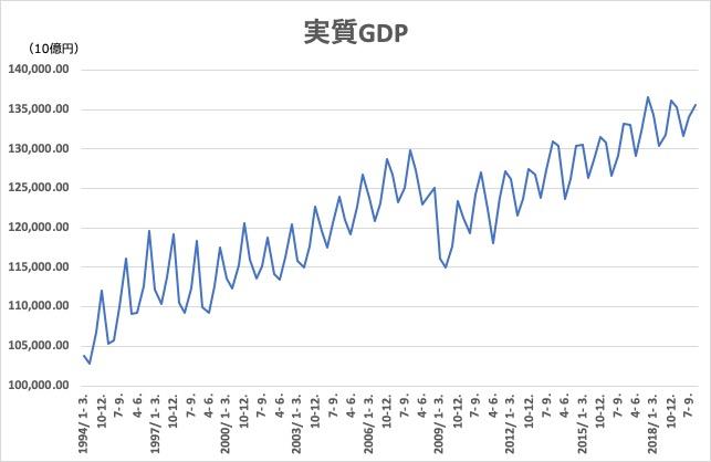 2019_q2_実質GDP