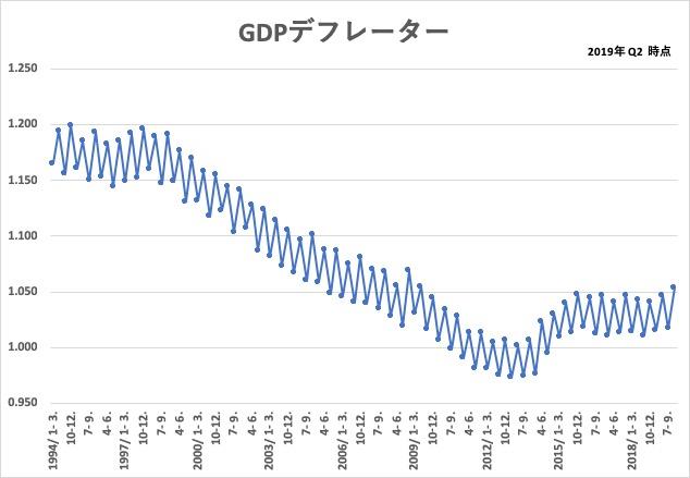 2019_q2_GDPデフレーター