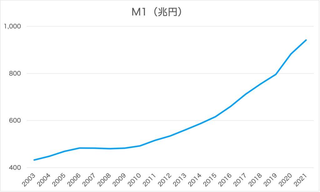 マネーストック統計 M1