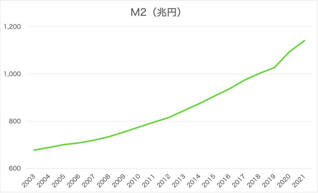マネーストック統計 M2