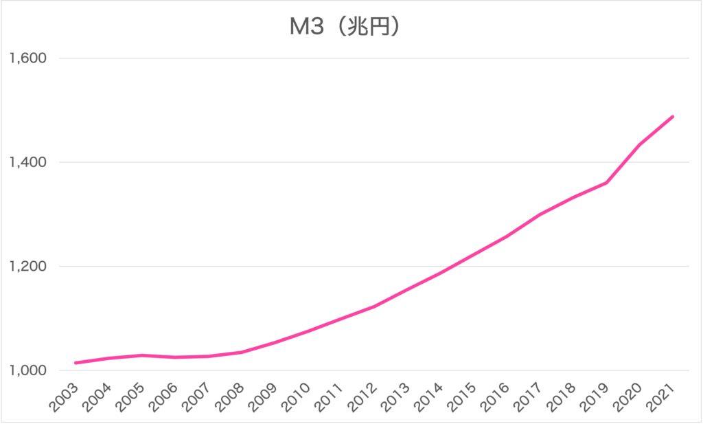 マネーストック統計 M3