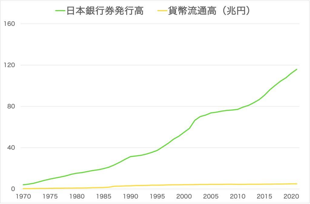 日本銀行券発行高と貨幣流通高